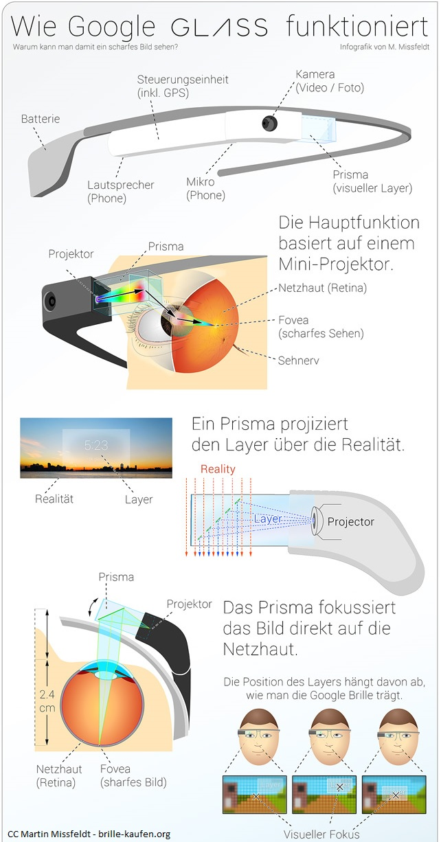 Wie funktioniert Google Glass?